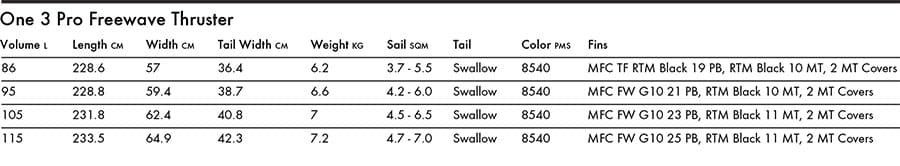 Tabla de windsurf goya one 2020 specs