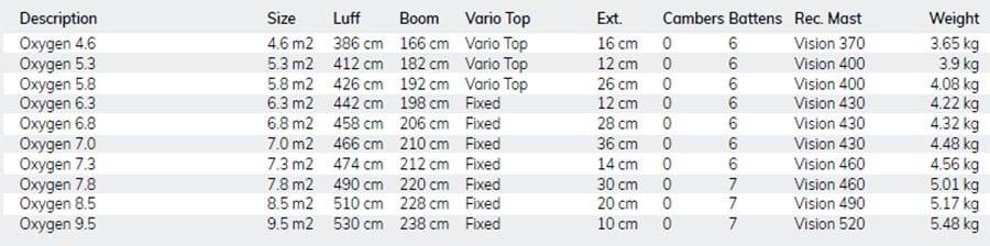 Vela windsurf Oxygen 2020 specs